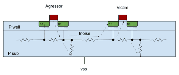 Substrate Noise coupling in integrated circuits